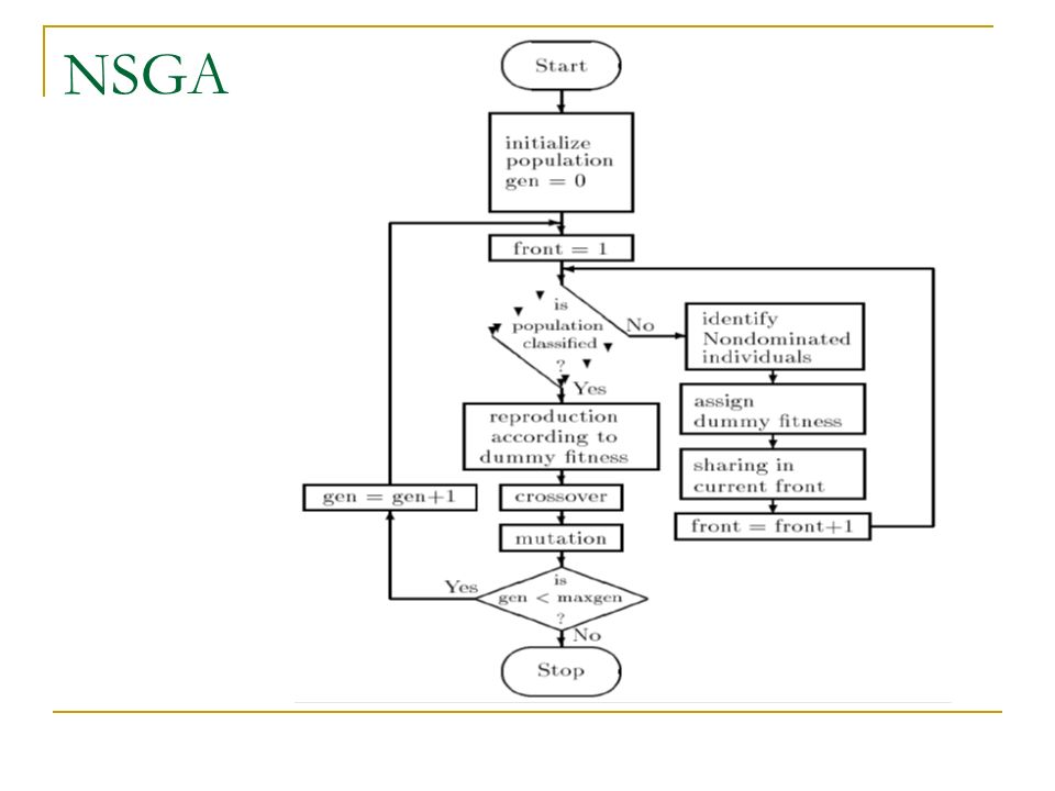 NSGA (cont.) MOEA Simple, con diferencias en la asignación de fitness Ranking de Frentes, según grupos de soluciones no dominadas Dummy Fitness con fitness sharing de Goldberg