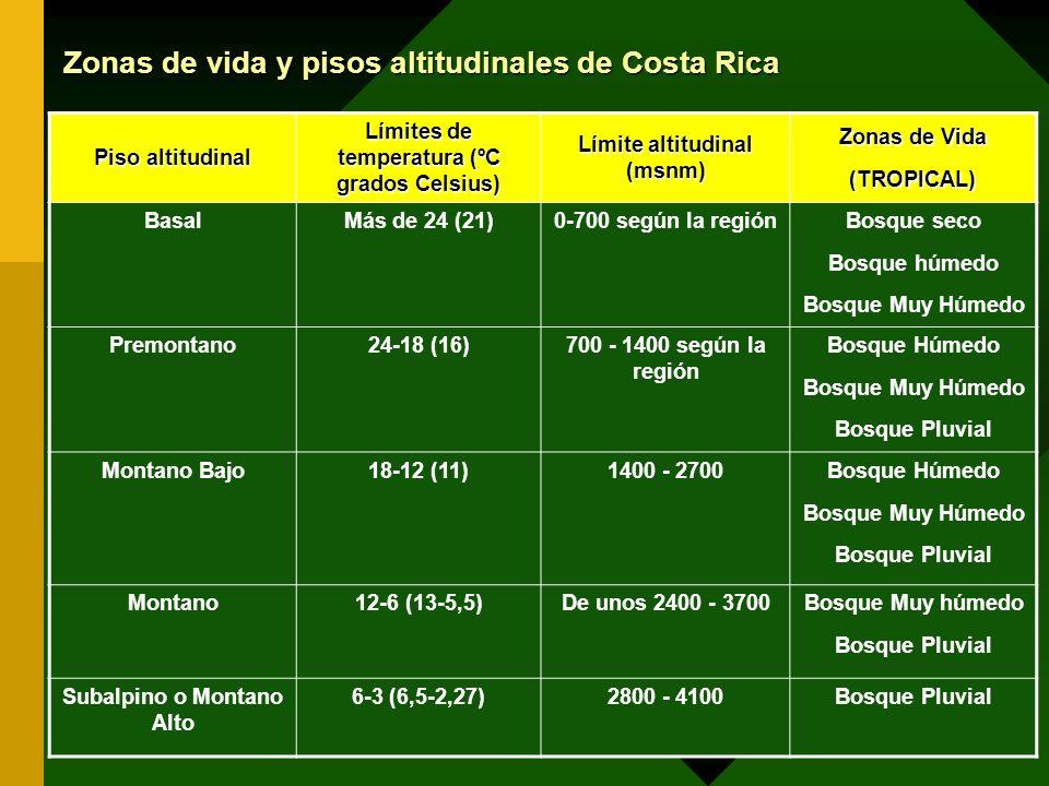 Zonas de vida y pisos altitudinales de Costa Rica Piso altitudinal Límites de temperatura (ºC grados Celsius) Límite altitudinal (msnm) Zonas de Vida