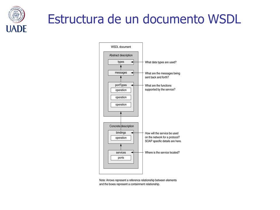 Estructura de un documento WSDL