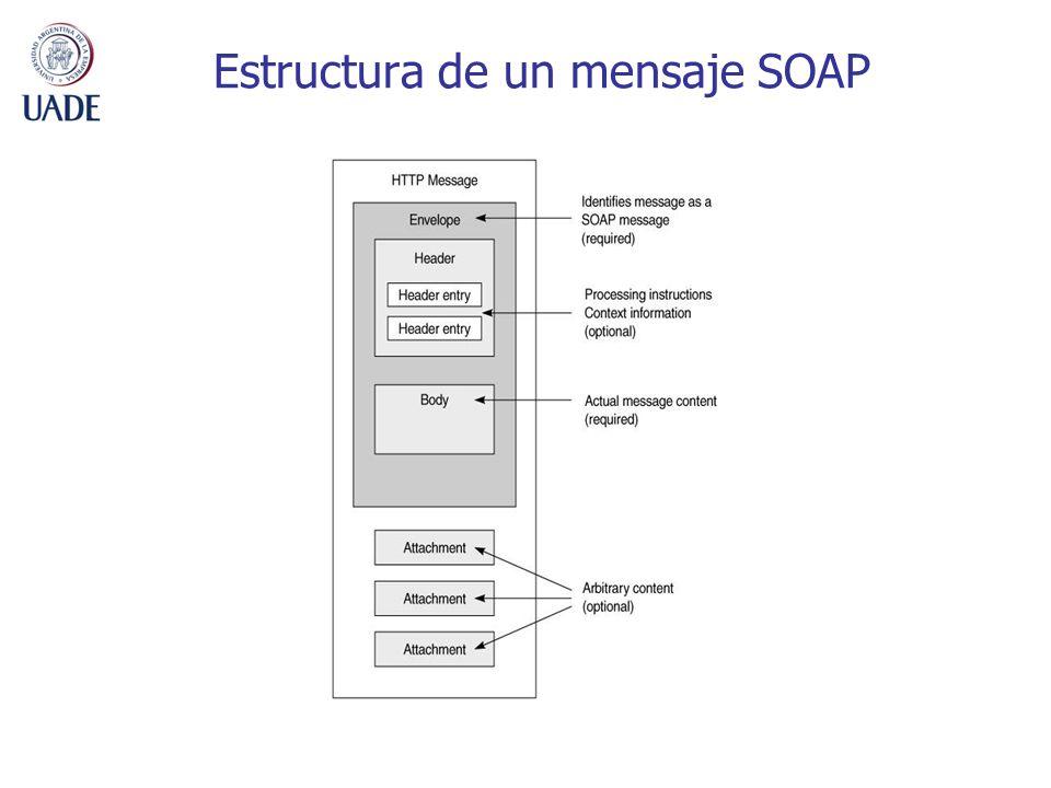 Estructura de un mensaje SOAP