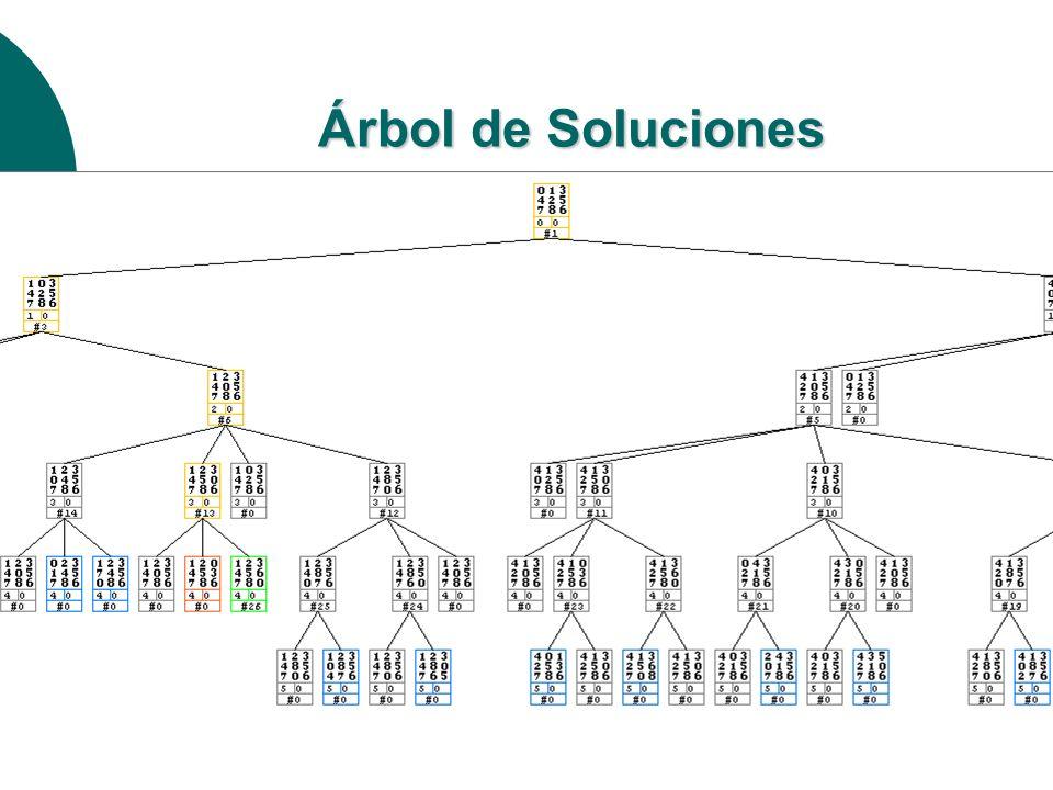 Solución A* (Misplaced Tiles) 13 425 786 13 425 786 413 25 786 13 425 786 123 45 786 13 425 786