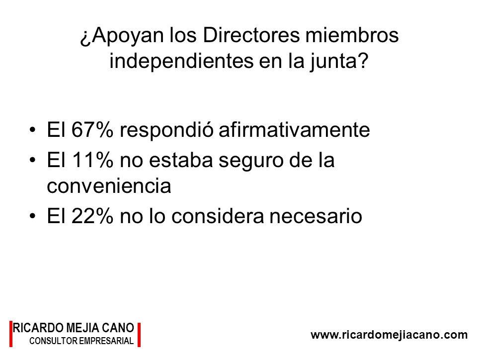 RICARDO MEJIA CANO CONSULTOR EMPRESARIAL www.ricardomejiacano.com ¿Apoyan los Directores miembros independientes en la junta? El 67% respondió afirmat