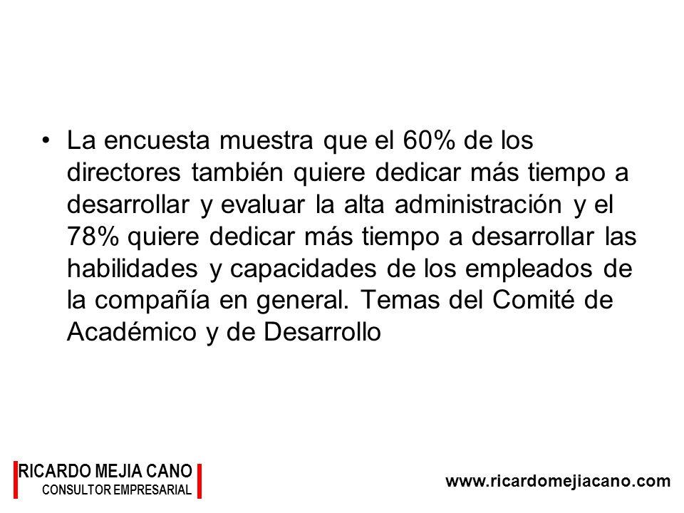 RICARDO MEJIA CANO CONSULTOR EMPRESARIAL www.ricardomejiacano.com La encuesta muestra que el 60% de los directores también quiere dedicar más tiempo a
