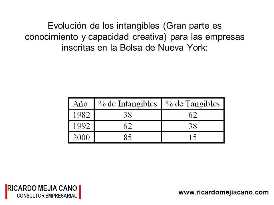 RICARDO MEJIA CANO CONSULTOR EMPRESARIAL www.ricardomejiacano.com Evolución de los intangibles (Gran parte es conocimiento y capacidad creativa) para