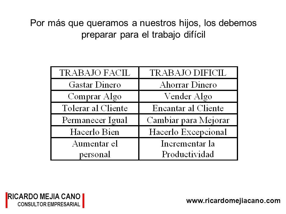 RICARDO MEJIA CANO CONSULTOR EMPRESARIAL www.ricardomejiacano.com Por más que queramos a nuestros hijos, los debemos preparar para el trabajo difícil