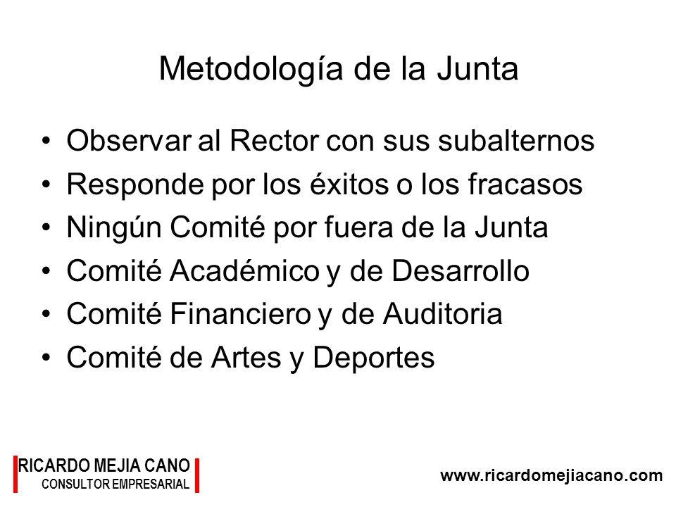 RICARDO MEJIA CANO CONSULTOR EMPRESARIAL www.ricardomejiacano.com Metodología de la Junta Observar al Rector con sus subalternos Responde por los éxit