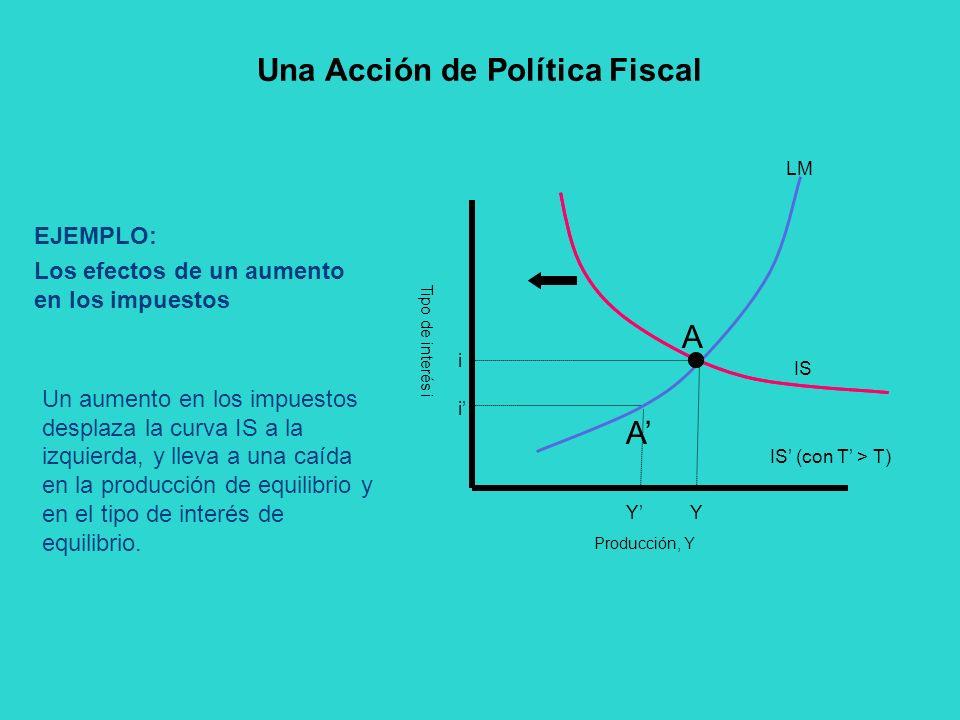 EJEMPLO: Los efectos de un aumento en los impuestos Un aumento en los impuestos desplaza la curva IS a la izquierda, y lleva a una caída en la producc