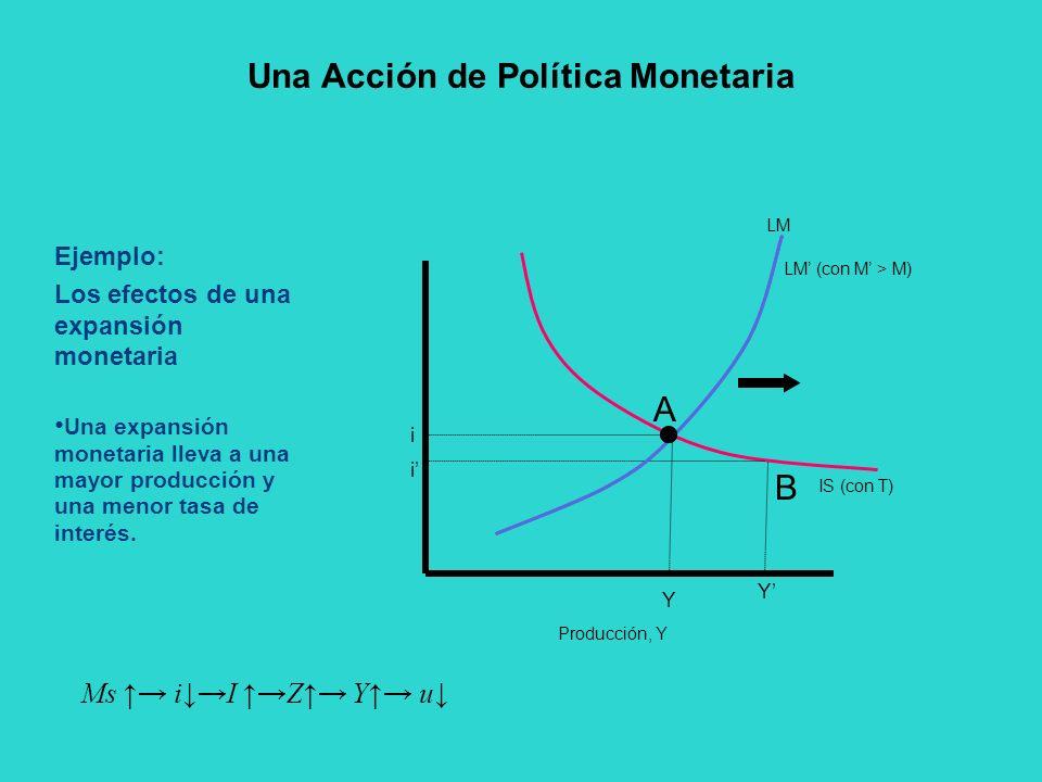 Una expansión monetaria lleva a una mayor producción y una menor tasa de interés. Ejemplo: Los efectos de una expansión monetaria Producción, Y A Y Y