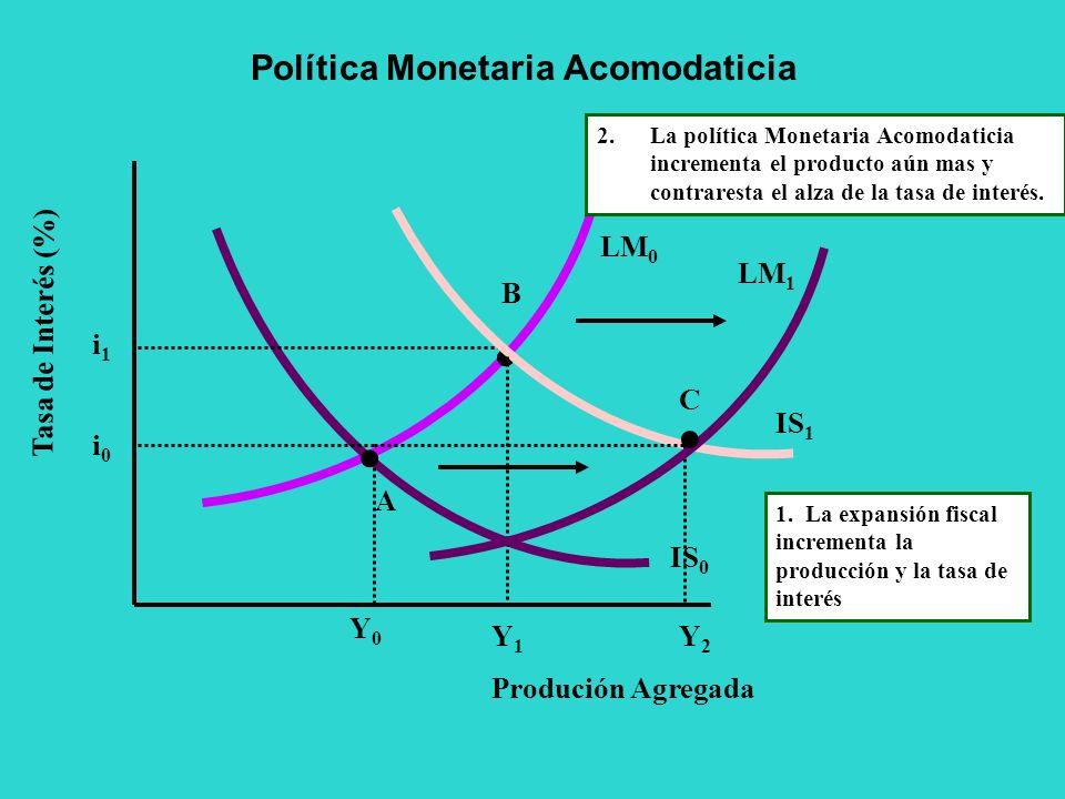 Política Monetaria Acomodaticia IS 0 LM 0 Tasa de Interés (%) Produción Agregada Y0Y0 i0i0 A 1. La expansión fiscal incrementa la producción y la tasa