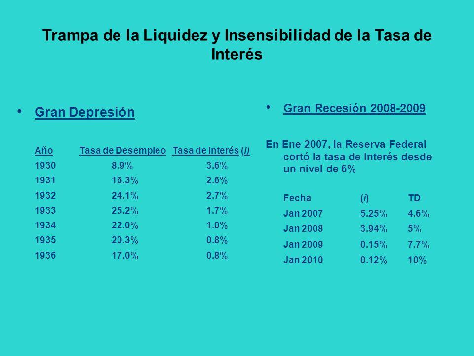 Trampa de la Liquidez y Insensibilidad de la Tasa de Interés Gran Depresión Año Tasa de Desempleo Tasa de Interés (i) 19308.9%3.6% 193116.3%2.6% 19322