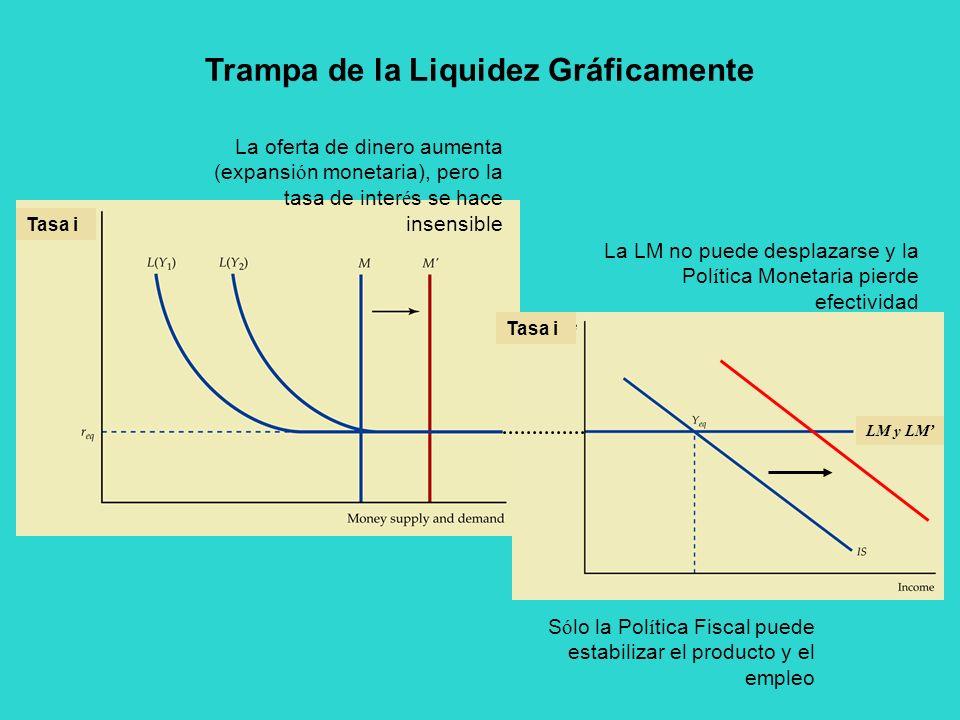 Trampa de la Liquidez Gráficamente La oferta de dinero aumenta (expansi ó n monetaria), pero la tasa de inter é s se hace insensible La LM no puede de