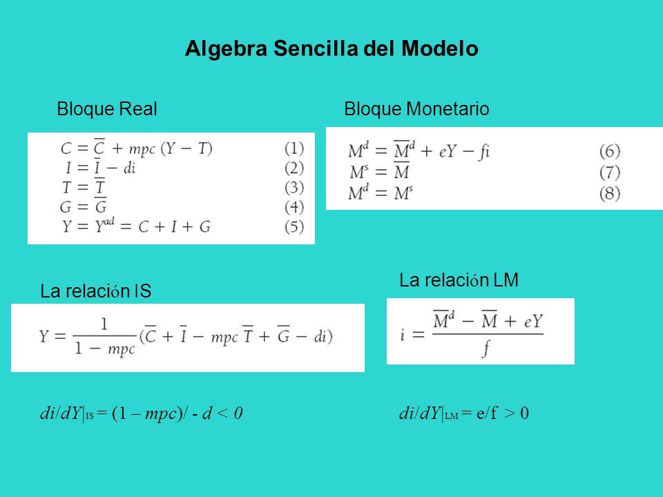 Bloque RealBloque Monetario La relaci ó n IS La relaci ó n LM di/dY| IS = (1 – mpc)/ - d < 0di/dY| LM = e/f > 0 Algebra Sencilla del Modelo