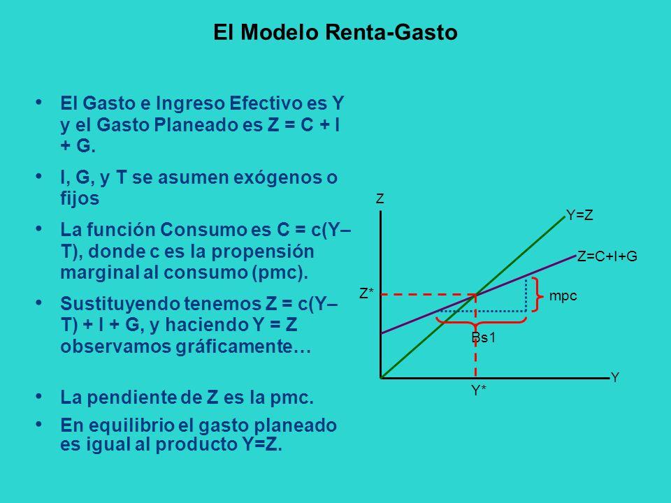 El Modelo Renta-Gasto El Gasto e Ingreso Efectivo es Y y el Gasto Planeado es Z = C + I + G. I, G, y T se asumen exógenos o fijos La función Consumo e