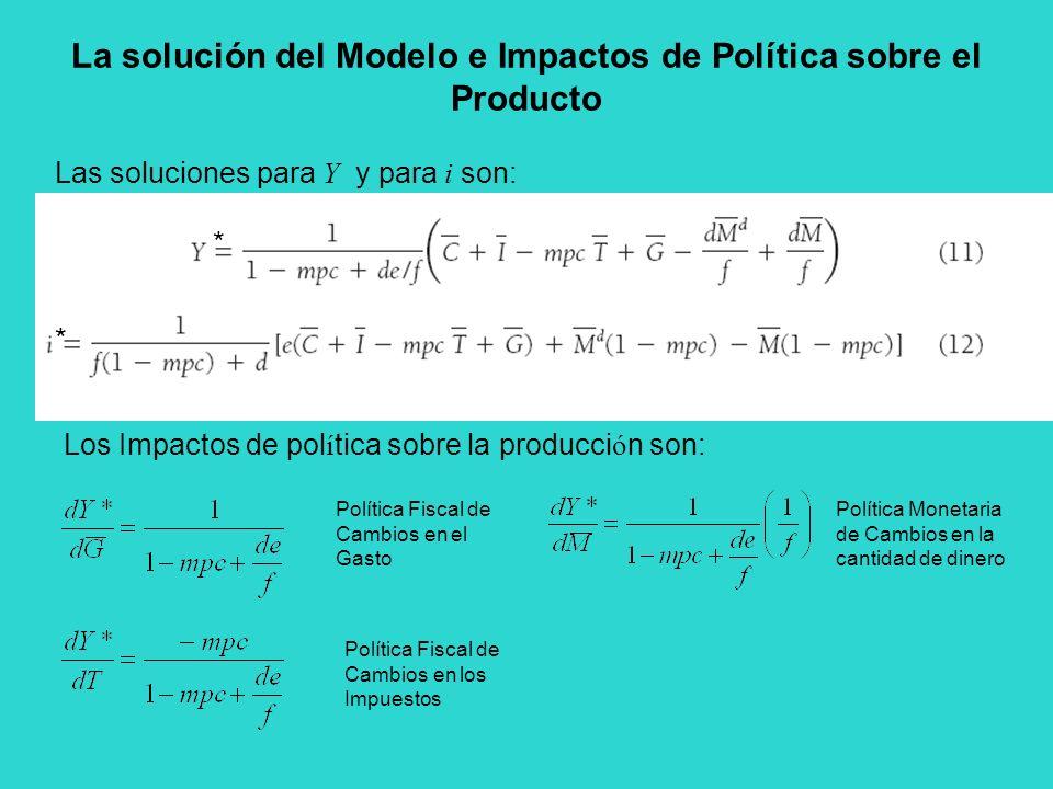 La solución del Modelo e Impactos de Política sobre el Producto Las soluciones para Y y para i son: * * Política Fiscal de Cambios en el Gasto Polític