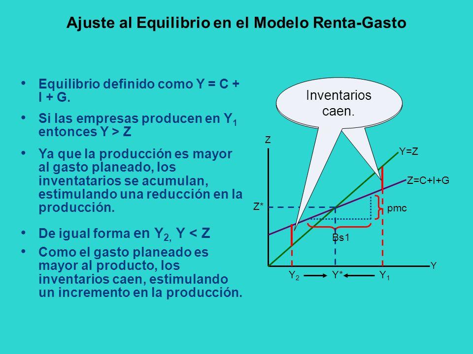 Ajuste al Equilibrio en el Modelo Renta-Gasto Y Z Z=C+I+G Y=Z Equilibrio definido como Y = C + I + G. pmc Y* Z* Y2Y2 Y1Y1 Inventarios se acumulan Inve