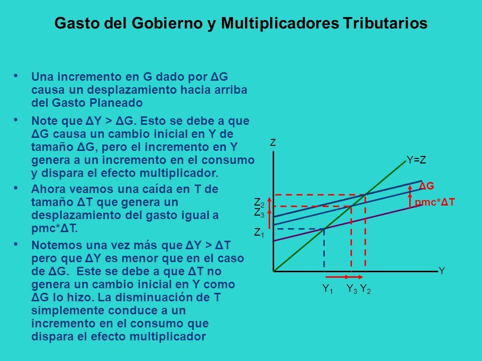 Gasto del Gobierno y Multiplicadores Tributarios Una incremento en G dado por ΔG causa un desplazamiento hacia arriba del Gasto Planeado Y Z ΔGΔG Y=Z