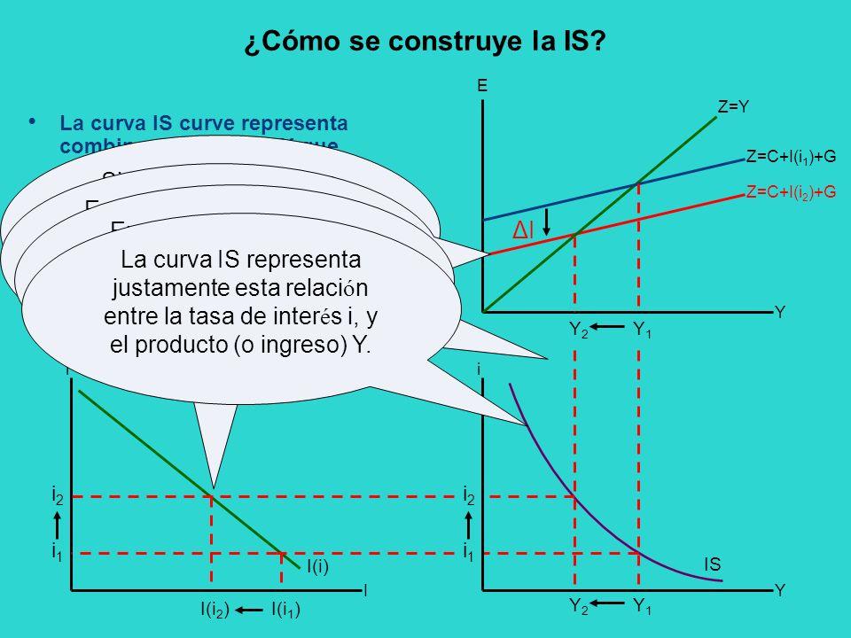 ¿Cómo se construye la IS? La curva IS curve representa combinaciones de i e Y que mantiene el equilibrio en el mercado de bienes. IS Y E Y2Y2 Y1Y1 i I