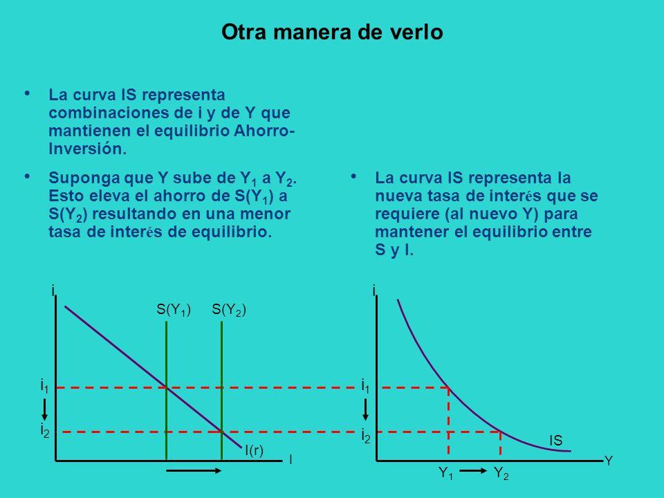 Otra manera de verlo La curva IS representa combinaciones de i y de Y que mantienen el equilibrio Ahorro- Inversión. IS i I I(r) Y2Y2 Y1Y1 i2i2 i1i1 i