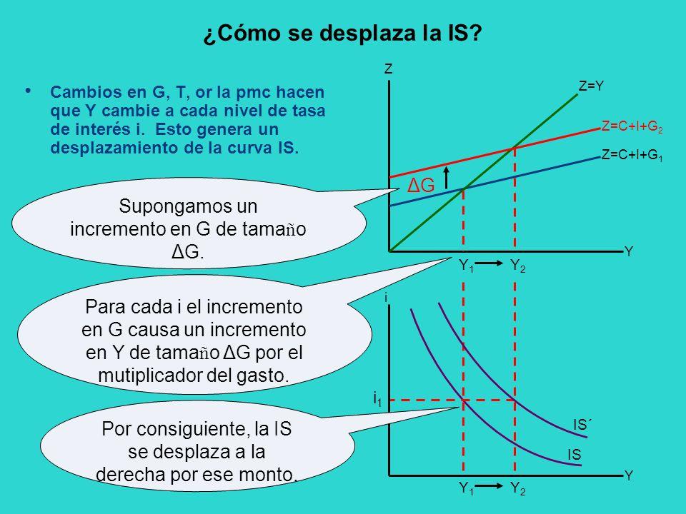 ¿Cómo se desplaza la IS? Cambios en G, T, or la pmc hacen que Y cambie a cada nivel de tasa de interés i. Esto genera un desplazamiento de la curva IS
