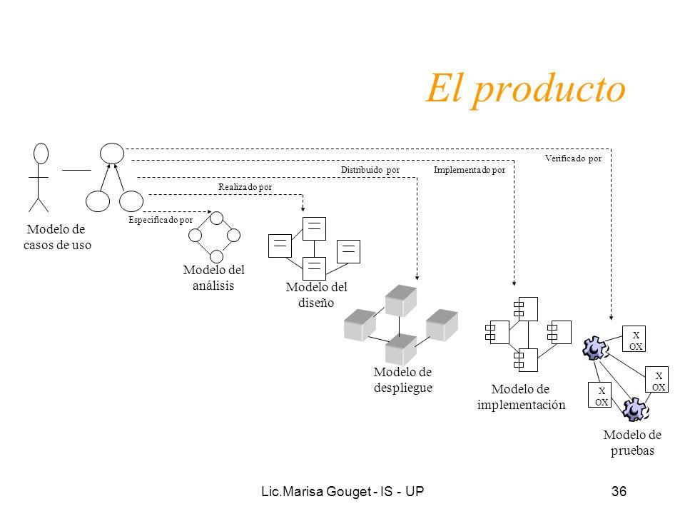 Lic.Marisa Gouget - IS - UP36 El producto Modelo de casos de uso Modelo del análisis Especificado por Modelo del diseño Realizado por Modelo de despli