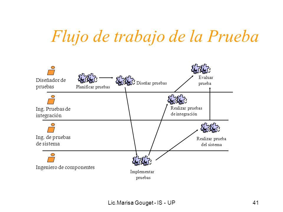 Lic.Marisa Gouget - IS - UP41 Flujo de trabajo de la Prueba Ing. Pruebas de integración Ing. de pruebas de sistema Diseñador de pruebas Planificar pru