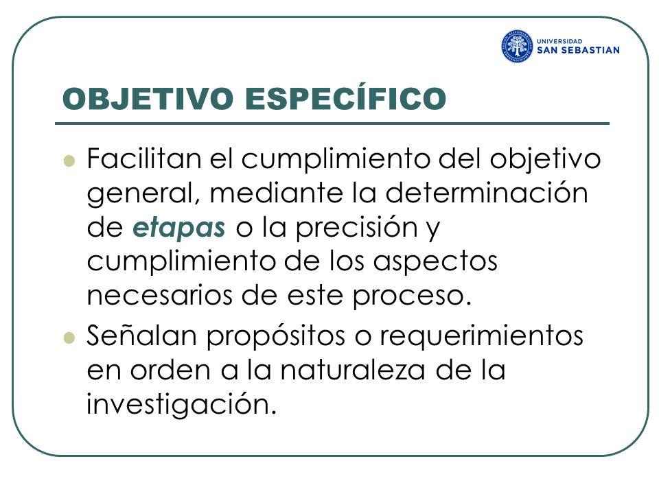 OBJETIVO ESPECÍFICO Facilitan el cumplimiento del objetivo general, mediante la determinación de etapas o la precisión y cumplimiento de los aspectos
