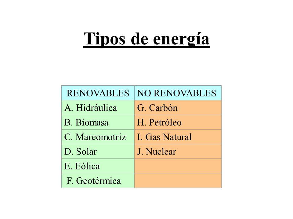 Tipos de energía RENOVABLESNO RENOVABLES A. HidráulicaG. Carbón B. BiomasaH. Petróleo C. MareomotrizI. Gas Natural D. SolarJ. Nuclear E. Eólica F. Geo