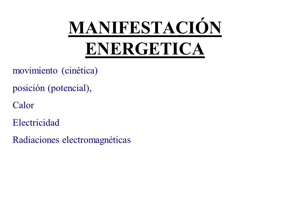 MANIFESTACIÓN ENERGETICA movimiento (cinética) posición (potencial), Calor Electricidad Radiaciones electromagnéticas