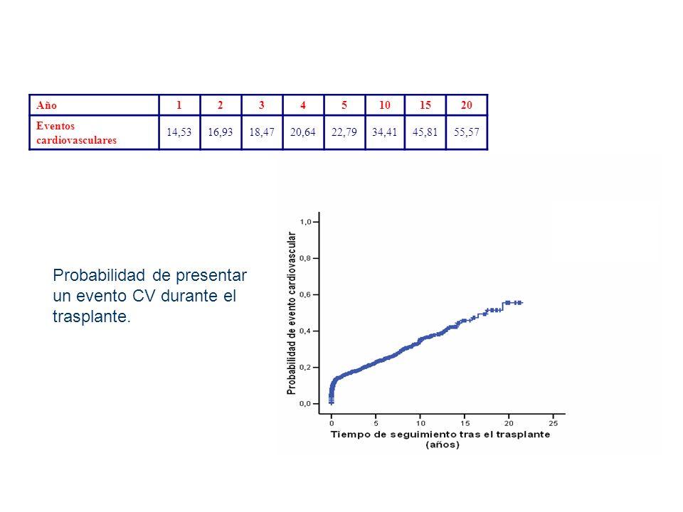 Probabilidad de presentar un evento CV durante el trasplante. Año12345101520 Eventos cardiovasculares 14,5316,9318,4720,6422,7934,4145,8155,57