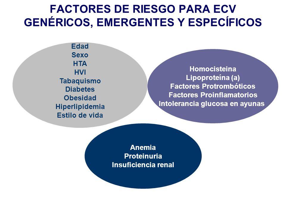 FACTORES DE RIESGO PARA ECV GENÉRICOS, EMERGENTES Y ESPECÍFICOS Edad Sexo HTA HVI Tabaquismo Diabetes Obesidad Hiperlipidemia Estilo de vida Homociste