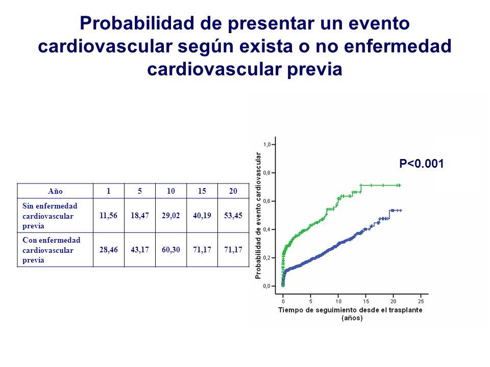 Año15101520 Sin enfermedad cardiovascular previa 11,5618,4729,0240,1953,45 Con enfermedad cardiovascular previa 28,4643,1760,3071,17 P<0.001 Probabili