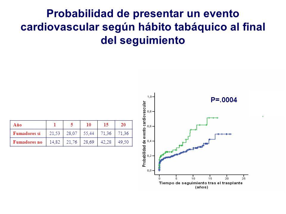 Año15101520 Fumadores sí21,5328,0755,4471,36 Fumadores no14,8221,7628,6942,2849,50 P=.0004 Probabilidad de presentar un evento cardiovascular según há