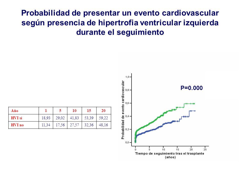 Año15101520 HVI sí18,9329,0241,8353,3959,22 HVI no11,3417,5627,5732,3648,16 Probabilidad de presentar un evento cardiovascular según presencia de hipe