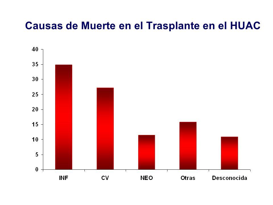 Causas de Muerte en el Trasplante en el HUAC