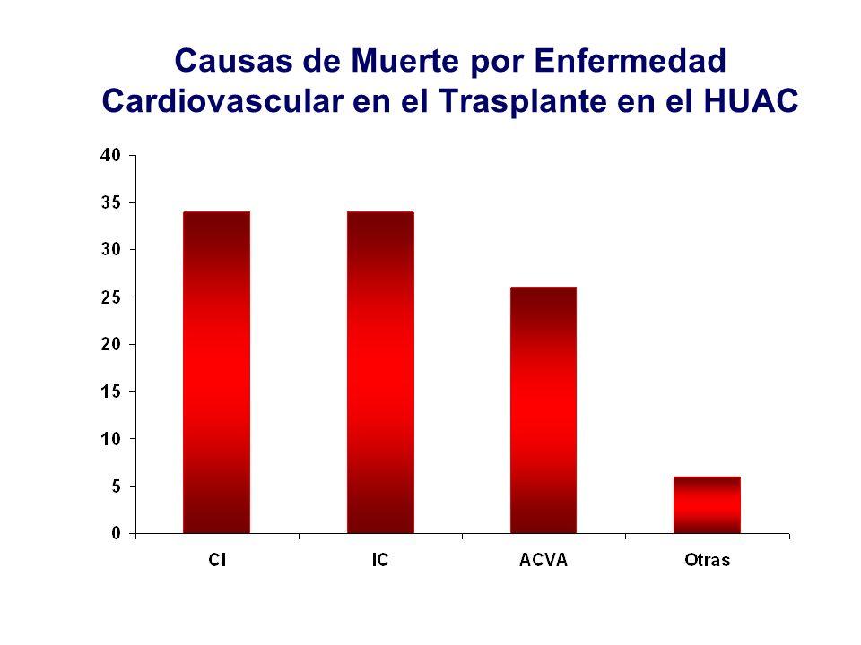 VariableRRp95% IC Enfermedad cardiovascular previa 2,7300,0002,2043,382 Edad del receptor 1,0440,0001,0361,053 Edad del donante 1,0110,0001,0051,017 Fumar en el momento del tx 1,6660,0021,2002,314 Fumar al final del seguimiento 1,8550,0051,2032,859 HTA en el momento del tx 1,3900,0211,0511,839 HTA postrasplante 2,9560,0021,4675,953 Obesidad (IMC 30) 1,7550,0011,2522,460 Diabetes pretrasplante 1,6410,0041,1722,297 Diabetes postrasplante 1,7880,0001,4452,211 Hipercolesterolemia (colesterol total 220) 1,2260,2980,8351,801 Triglicéridos 200 1,1620,2590,8951,507 HDL<40 1,1830,5550,6772,066 HVI basal 1,7830,0001,4542,188 HVI en el seguimiento 2,1640,0001,7212,721 Sexo del receptor (masculino) 0,9880,9080,8081,209 Anemia (Hb < 11; Hto % <35) 0,9960,9270,9201,079 Proteinuria ( 0,5) 1,7360,0001,3402,250 Aclaramiento ( eGFR ml/min) 1 año 0,9830,0000,9770,988 Obesidad (IMC 30) 1º año 1,3770,0650,9811,933 Nuevos diabéticos 1,6070,0001,2682,037 Hiperlipidemia 1,2270,0740,9811,535 RR y 95% de IC para predecir riesgo cardiovascular en el seguimiento.