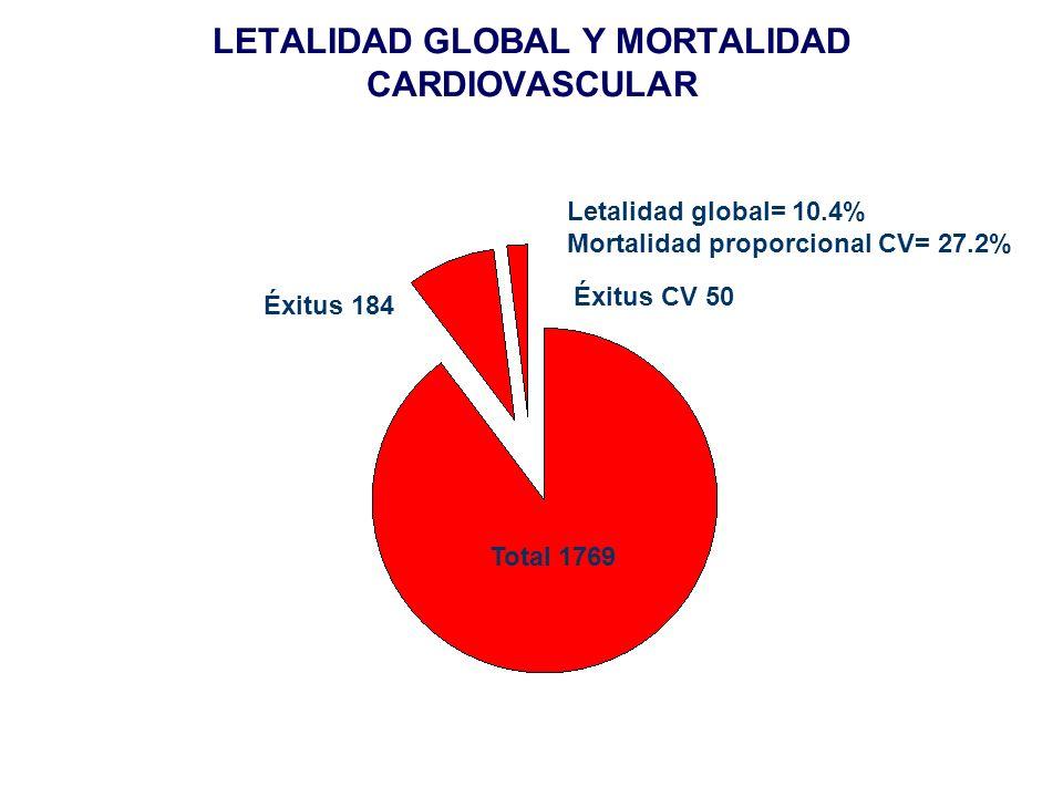 LETALIDAD GLOBAL Y MORTALIDAD CARDIOVASCULAR Letalidad global= 10.4% Mortalidad proporcional CV= 27.2% Total 1769 Éxitus 184 Éxitus CV 50