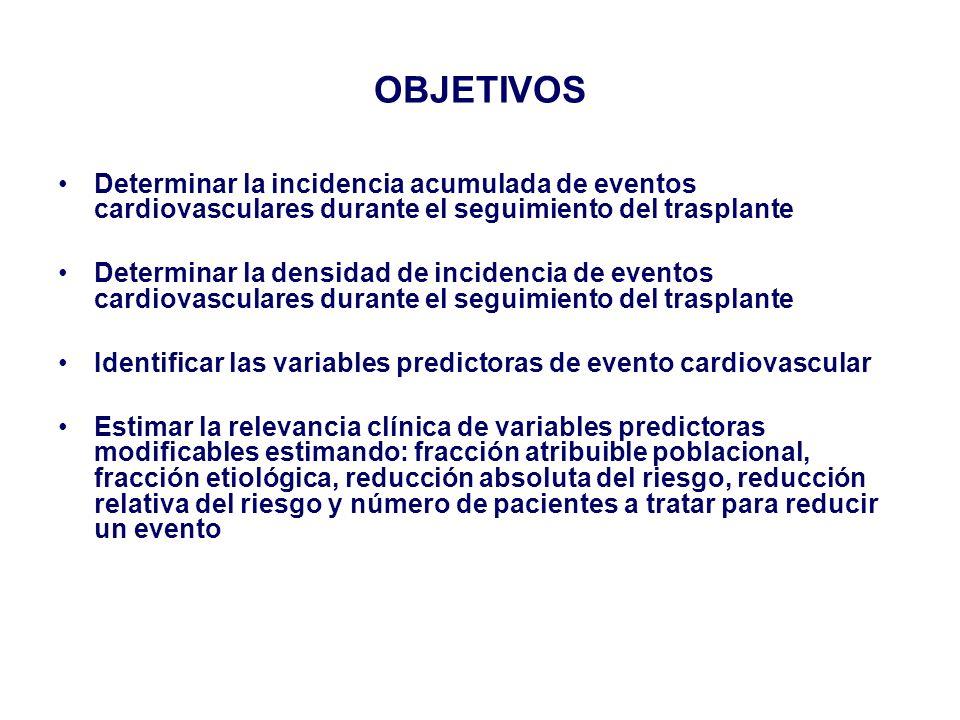 OBJETIVOS Determinar la incidencia acumulada de eventos cardiovasculares durante el seguimiento del trasplante Determinar la densidad de incidencia de