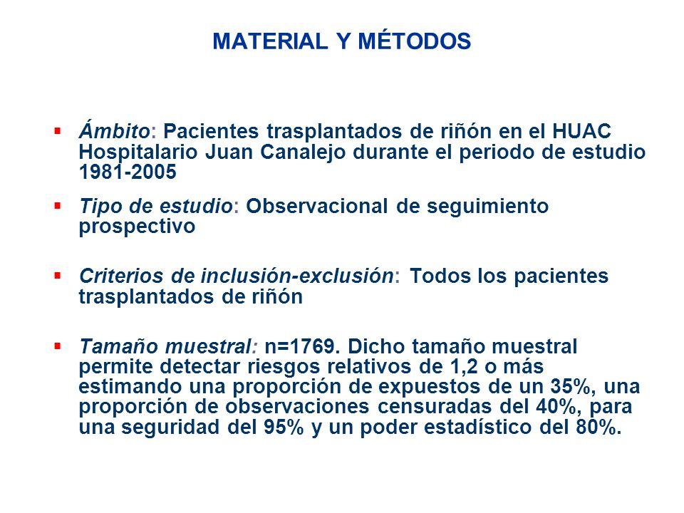 MATERIAL Y MÉTODOS Ámbito: Pacientes trasplantados de riñón en el HUAC Hospitalario Juan Canalejo durante el periodo de estudio 1981-2005 Tipo de estu