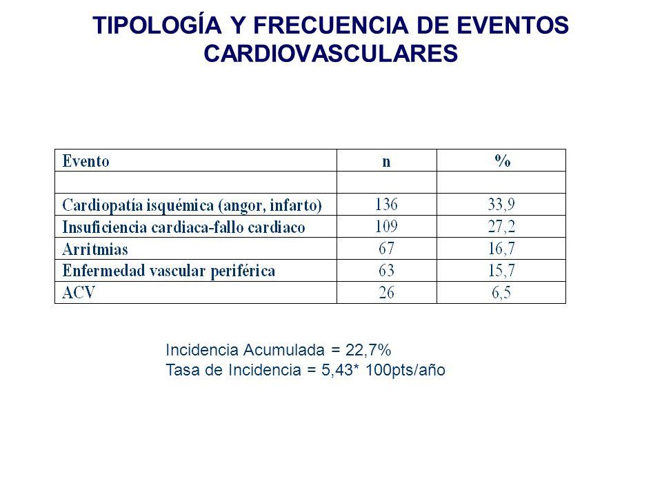 TIPOLOGÍA Y FRECUENCIA DE EVENTOS CARDIOVASCULARES Incidencia Acumulada = 22,7% Tasa de Incidencia = 5,43* 100pts/año