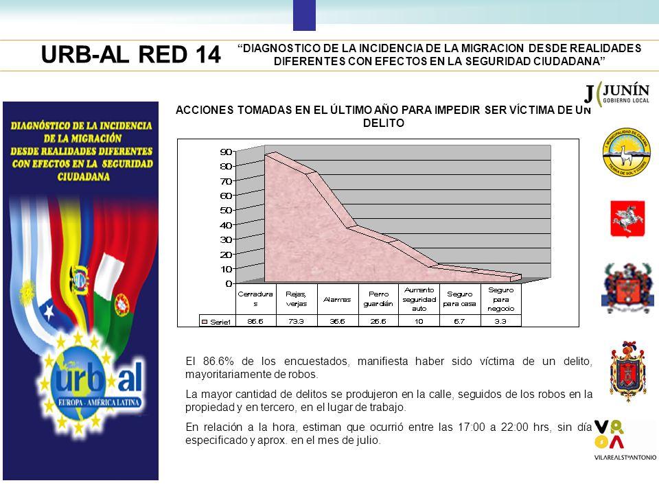 URB-AL RED 14 DIAGNOSTICO DE LA INCIDENCIA DE LA MIGRACION DESDE REALIDADES DIFERENTES CON EFECTOS EN LA SEGURIDAD CIUDADANA ACCIONES TOMADAS EN EL ÚL