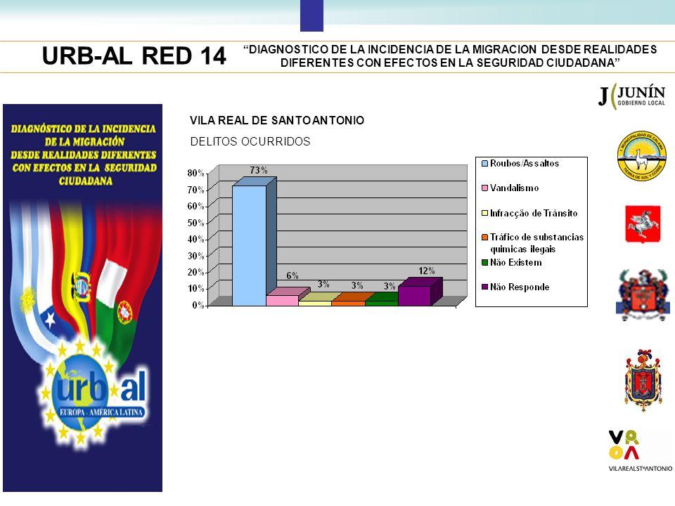 URB-AL RED 14 DIAGNOSTICO DE LA INCIDENCIA DE LA MIGRACION DESDE REALIDADES DIFERENTES CON EFECTOS EN LA SEGURIDAD CIUDADANA VILA REAL DE SANTO ANTONI