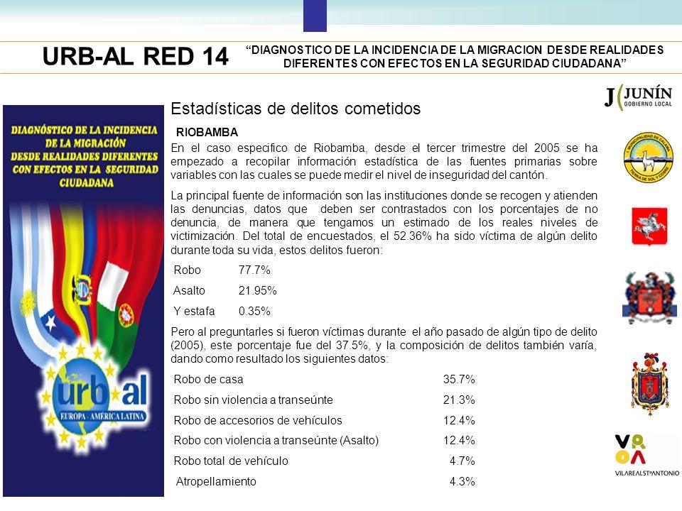 URB-AL RED 14 DIAGNOSTICO DE LA INCIDENCIA DE LA MIGRACION DESDE REALIDADES DIFERENTES CON EFECTOS EN LA SEGURIDAD CIUDADANA RIOBAMBA Estadísticas de