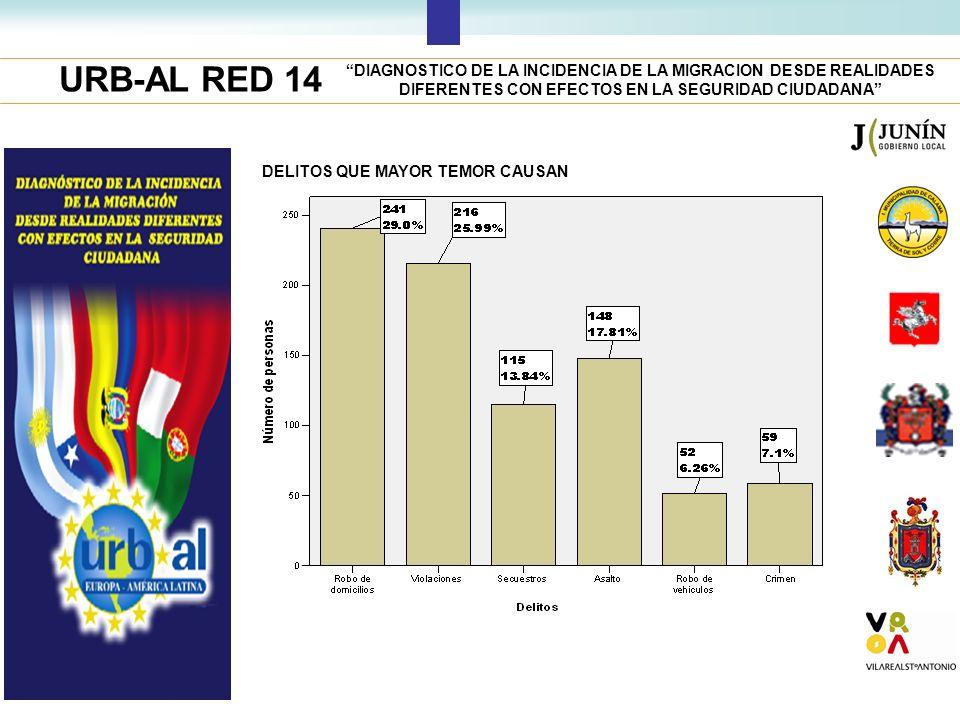 URB-AL RED 14 DIAGNOSTICO DE LA INCIDENCIA DE LA MIGRACION DESDE REALIDADES DIFERENTES CON EFECTOS EN LA SEGURIDAD CIUDADANA DELITOS QUE MAYOR TEMOR C