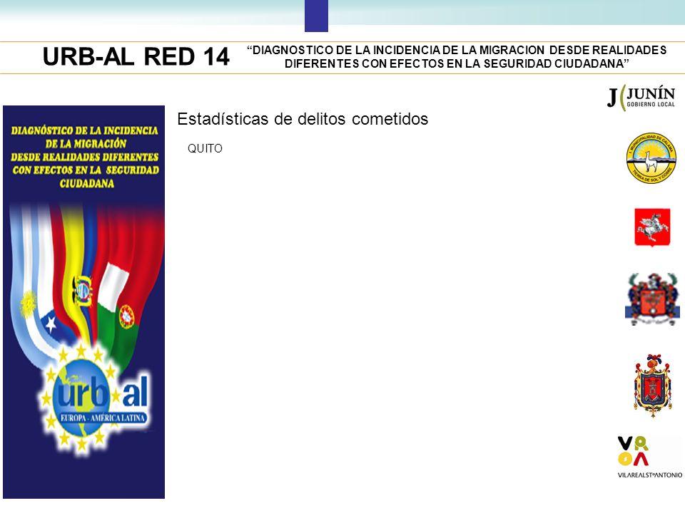 URB-AL RED 14 DIAGNOSTICO DE LA INCIDENCIA DE LA MIGRACION DESDE REALIDADES DIFERENTES CON EFECTOS EN LA SEGURIDAD CIUDADANA Estadísticas de delitos c
