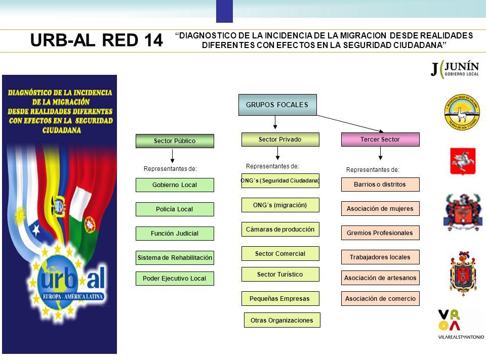 URB-AL RED 14 DIAGNOSTICO DE LA INCIDENCIA DE LA MIGRACION DESDE REALIDADES DIFERENTES CON EFECTOS EN LA SEGURIDAD CIUDADANA Otras Organizaciones GRUP