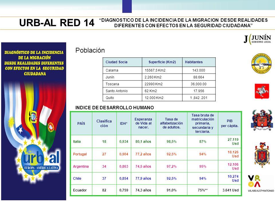 URB-AL RED 14 DIAGNOSTICO DE LA INCIDENCIA DE LA MIGRACION DESDE REALIDADES DIFERENTES CON EFECTOS EN LA SEGURIDAD CIUDADANA Población PAÌS Clasifica