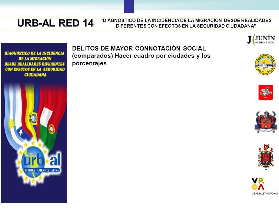 URB-AL RED 14 DIAGNOSTICO DE LA INCIDENCIA DE LA MIGRACION DESDE REALIDADES DIFERENTES CON EFECTOS EN LA SEGURIDAD CIUDADANA DELITOS DE MAYOR CONNOTAC