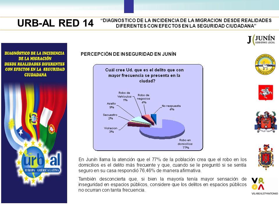 URB-AL RED 14 DIAGNOSTICO DE LA INCIDENCIA DE LA MIGRACION DESDE REALIDADES DIFERENTES CON EFECTOS EN LA SEGURIDAD CIUDADANA PERCEPCIÓN DE INSEGURIDAD