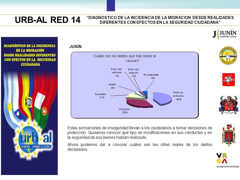 URB-AL RED 14 DIAGNOSTICO DE LA INCIDENCIA DE LA MIGRACION DESDE REALIDADES DIFERENTES CON EFECTOS EN LA SEGURIDAD CIUDADANA JUNÍN Estas sensaciones d