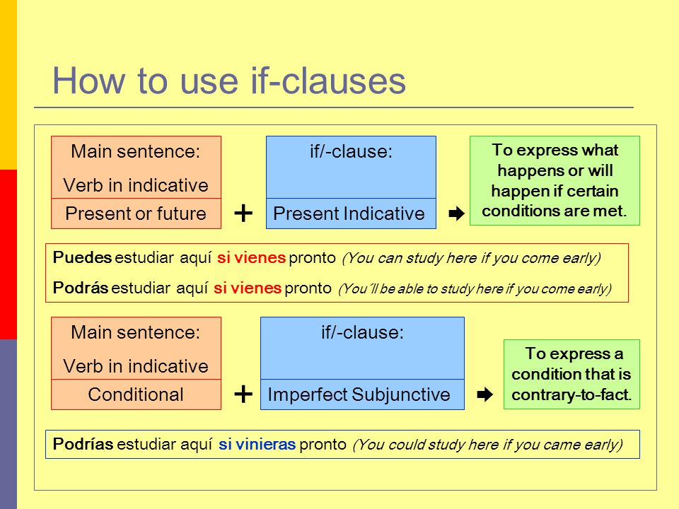 How to use if-clauses Main sentence: Verb in indicative if/-clause: Present or futurePresent Indicative + Puedes estudiar aquí si vienes pronto (You can study here if you come early) Podrás estudiar aquí si vienes pronto (You´ll be able to study here if you come early) + Podrías estudiar aquí si vinieras pronto (You could study here if you came early) Main sentence: Verb in indicative Conditional if/-clause: Imperfect Subjunctive To express what happens or will happen if certain conditions are met.